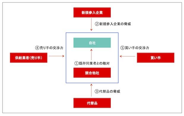 5フォースモデル図