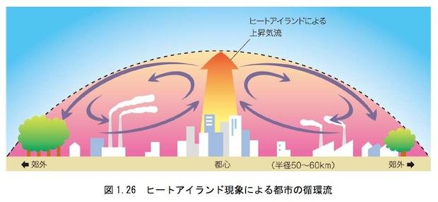 都市の循環流