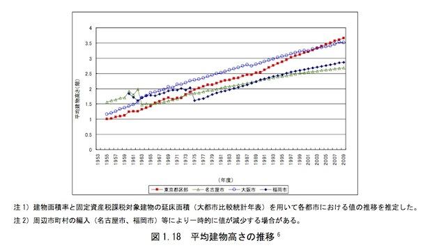 平均建物高さの推移
