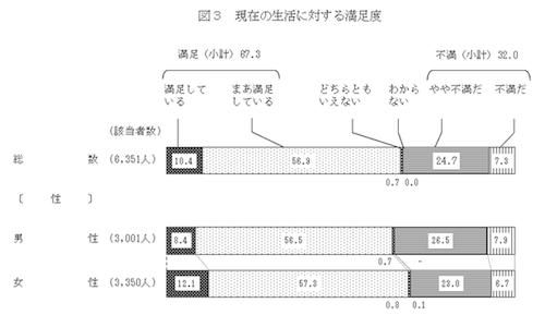 国民生活に関する世論調査 図3 - 内閣府