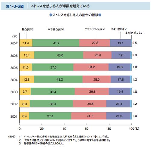 www5.cao.go.jp seikatsu whitepaper h20 10_pdf 01_honpen pdf 08sh_0103_03.pdf